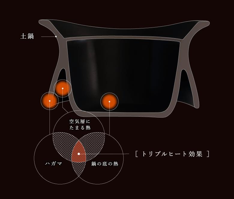 ベストポットの羽釜形状と二層構造